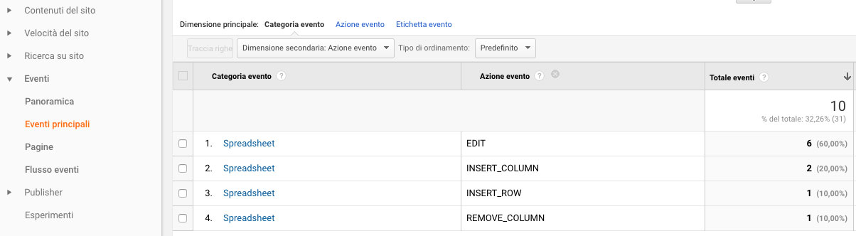 report di eventi su google analytics con la categoria e l'azione dell'evento
