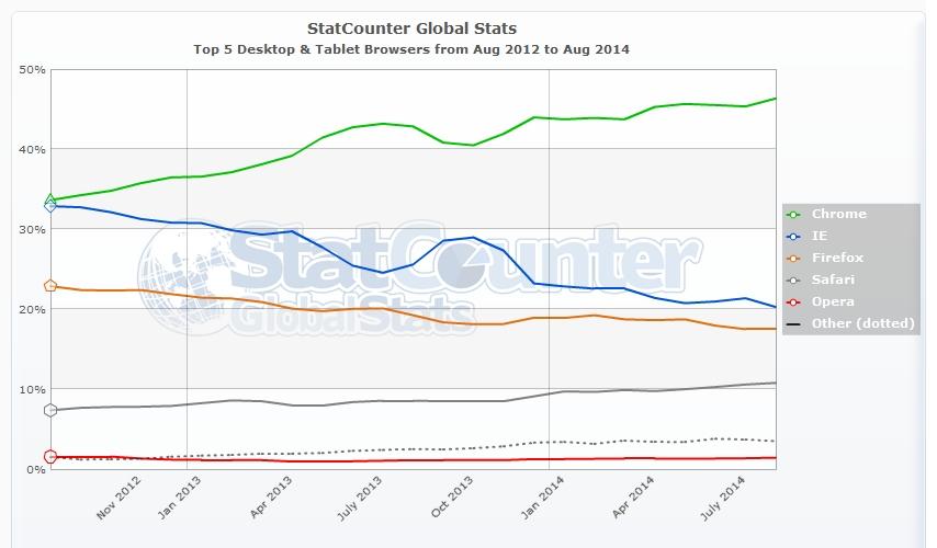 SEO - I 5 maggiori browser per desktop e tablet più usati da agosto 2012 ad agosto 2014 nel Mondo