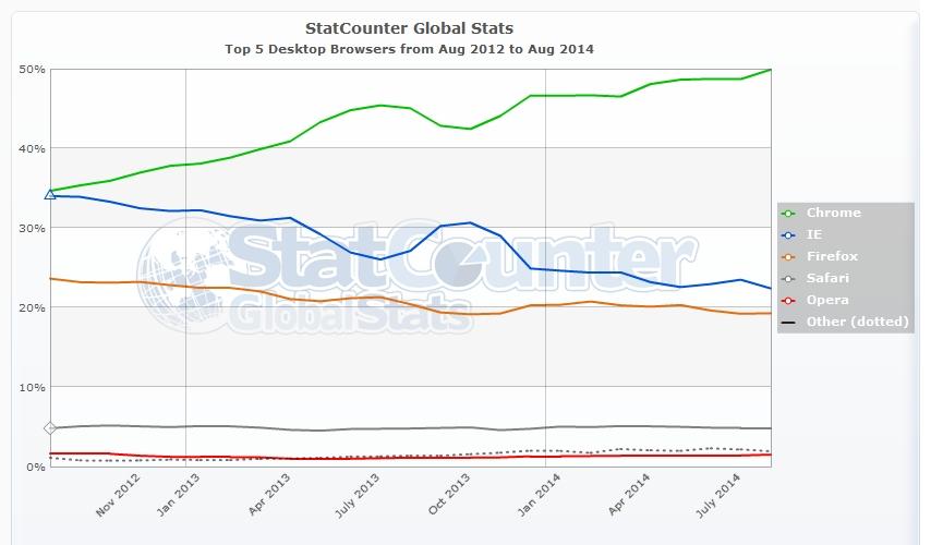 SEO - I 5 maggiori browser per desktop più usati da agosto 2012 ad agosto 2014 nel Mondo