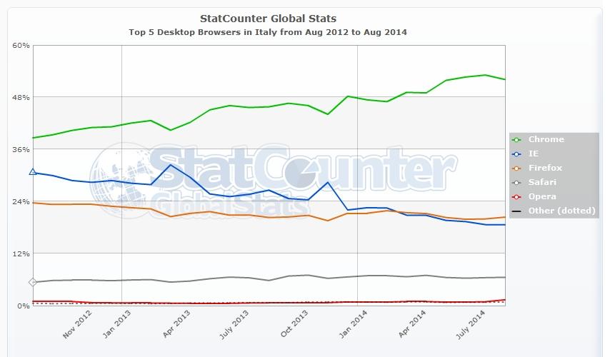 SEO - I 5 maggiori browser per desktop più usati da agosto 2012 ad agosto 2014 in Italia