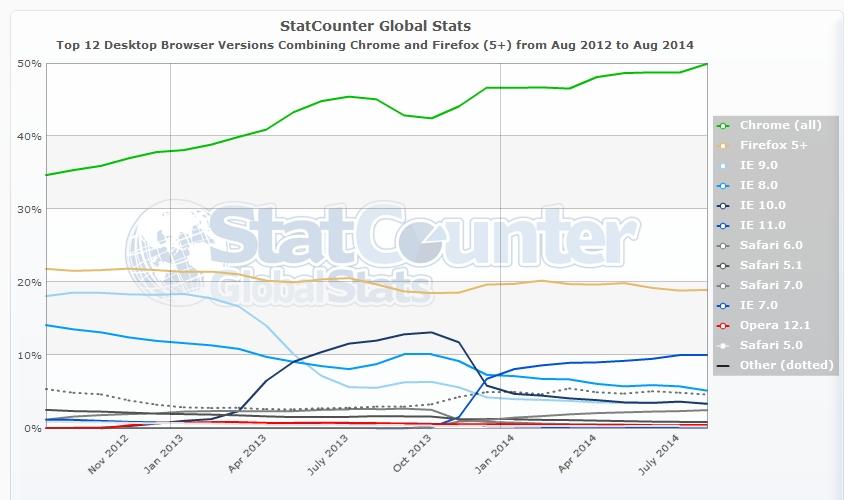SEO - Le diverse versioni dei maggiori browser per desktop più usati da agosto 2012 ad agosto 2014 nel Mondo