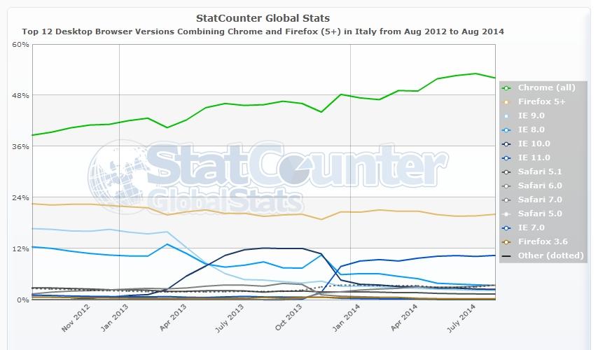 SEO - Le diverse versioni dei maggiori browser per desktop più usati da agosto 2012 ad agosto 2014 in Italia