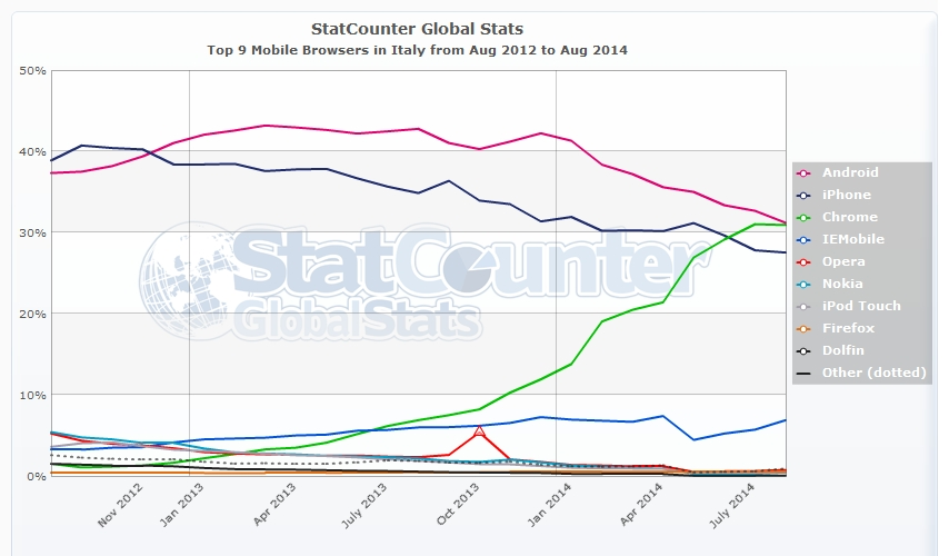SEO - I browser per dispositivi mobile più usati da agosto 2012 ad agosto 2014 in Italia