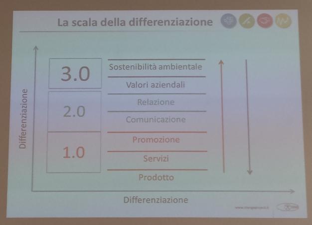 scala di differenziazione nel contesto di mercato 2015