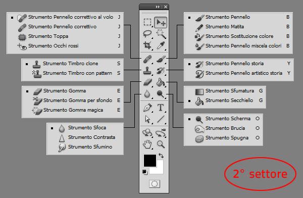 Photoshop - Gli strumenti, secondo settore: Strumenti per la modifica Raster