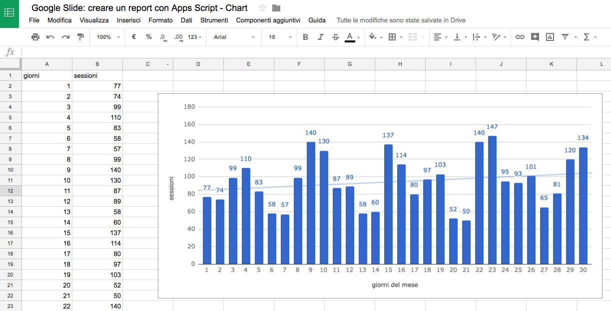 Grafico creato in uno Spreadsheet
