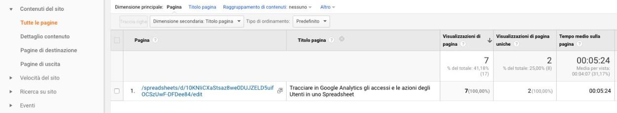 report di pagine su google analytics con l'uri della pagina ed il suo titolo