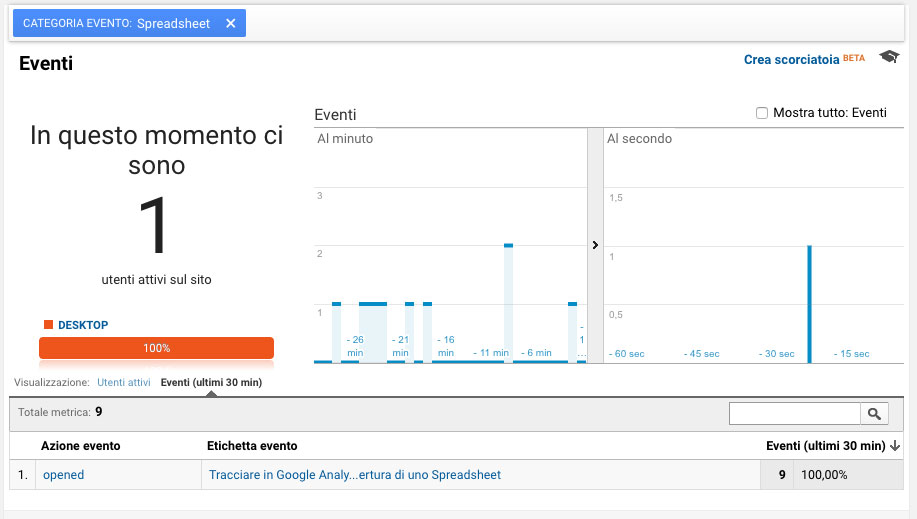 report in tempo reale di analytics