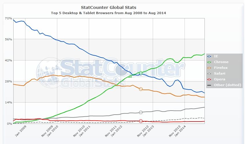 SEO - I 5 maggiori browser per desktop e tablet più usati da agosto 2008 ad agosto 2014