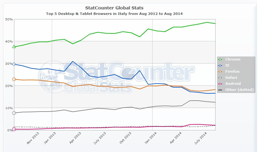 SEO - I 5 maggiori browser per desktop e tablet più usati da agosto 2012 ad agosto 2014 in Italia