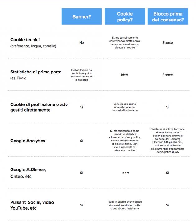 Cookie policy - come gestire Analytics, Adsense e i bottoni Social