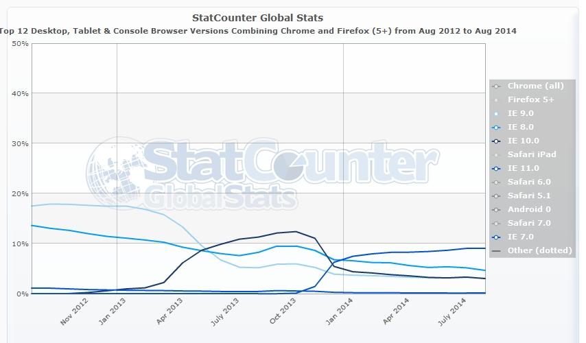 Internet Explorer - Andamento sulle versioni utilizzate da Agosto 2012 ad Agosto 2014