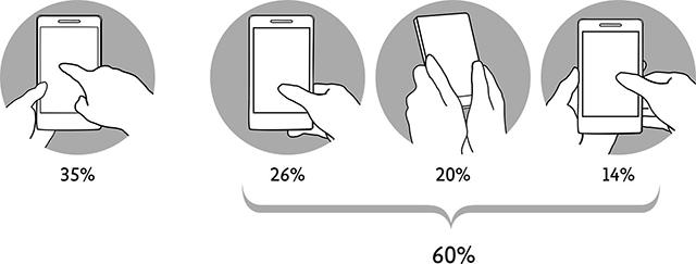 Note - Utilizzo dei pollici con presa a una e a due mani
