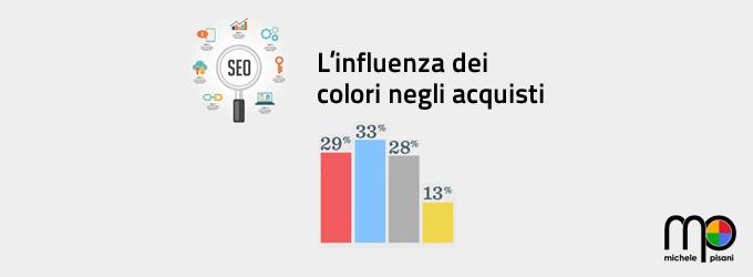 Come i colori influenzano i nostri acquisti sul web