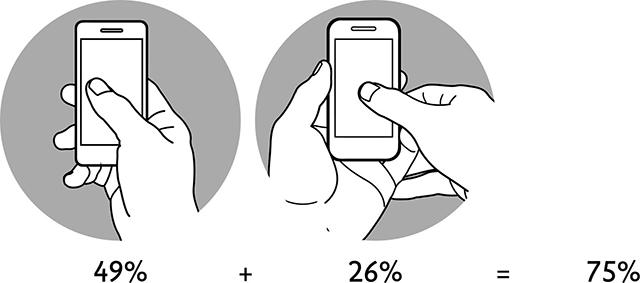 Smartphone - Utilizzo dei pollici con presa a una e a due mani